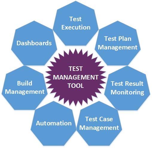 best test management